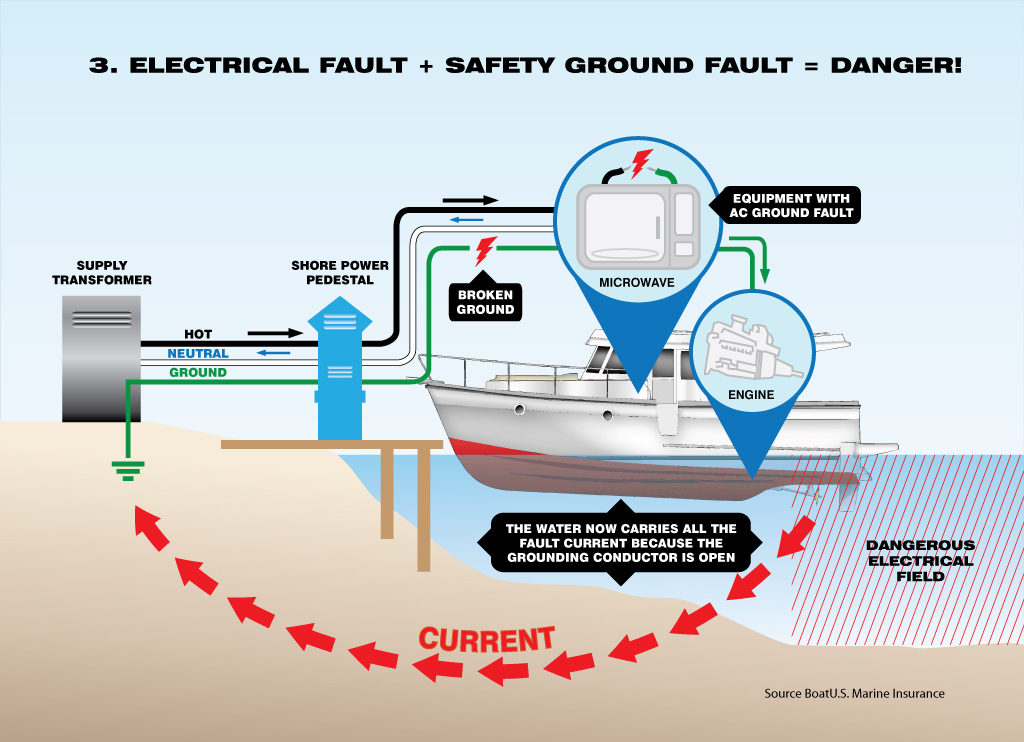 image of Electrical Fault + safety ground fault = Danger