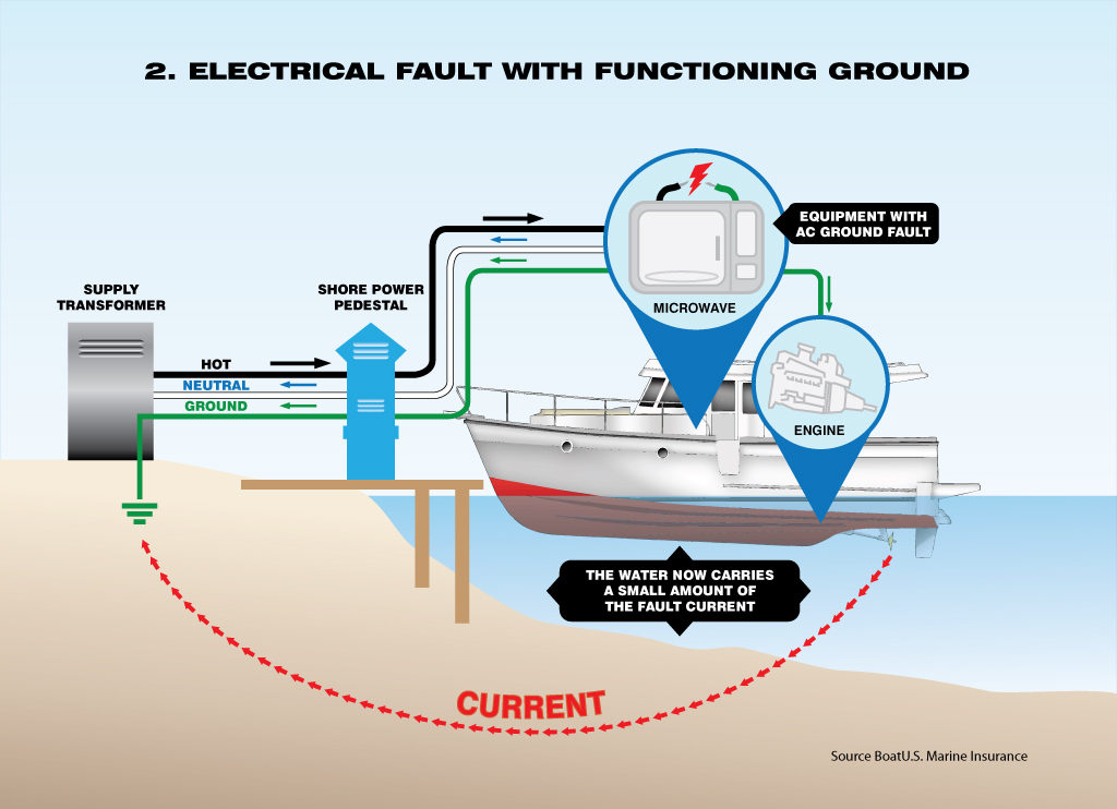 image of electrical fault with functioning ground